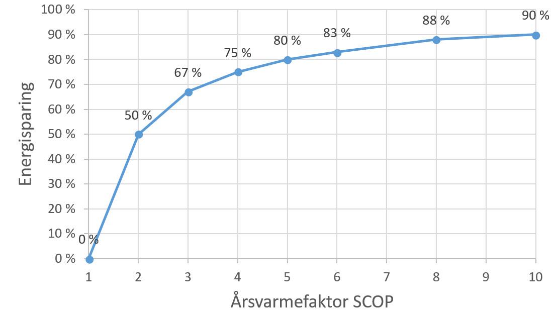Årsvarmefaktor og energisparing